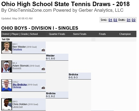 Boys State Draws