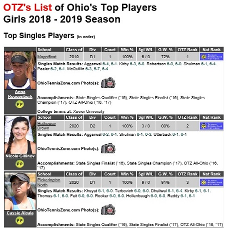 OTZ Top Players